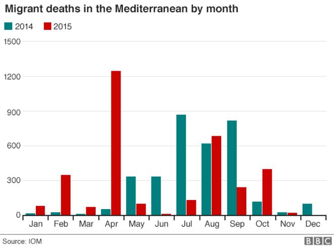 _86549144_migrant_deaths_mediterranean_gra624_091115