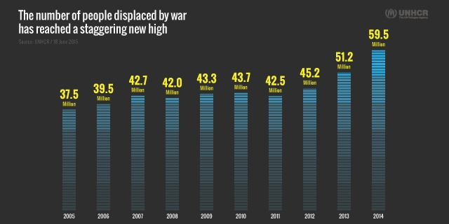 unhcr displacement years graph